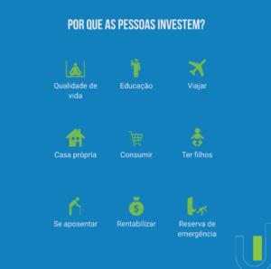 Quais são os motivos para investir ou começar a investir das pessoas? Chega de desculpas para deixar o dinheiro na poupança. Fizemos um levantamento para você descobrir os principais motivos para investir e escolher o seu!