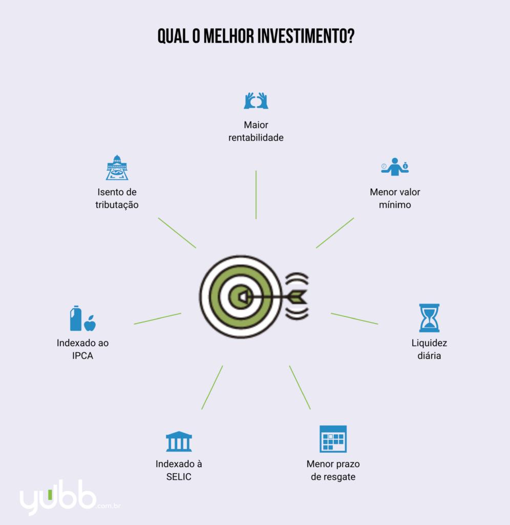 """Existe resposta para a pergunta """"qual o melhor investimento"""" ou isso depende de outros fatores?"""