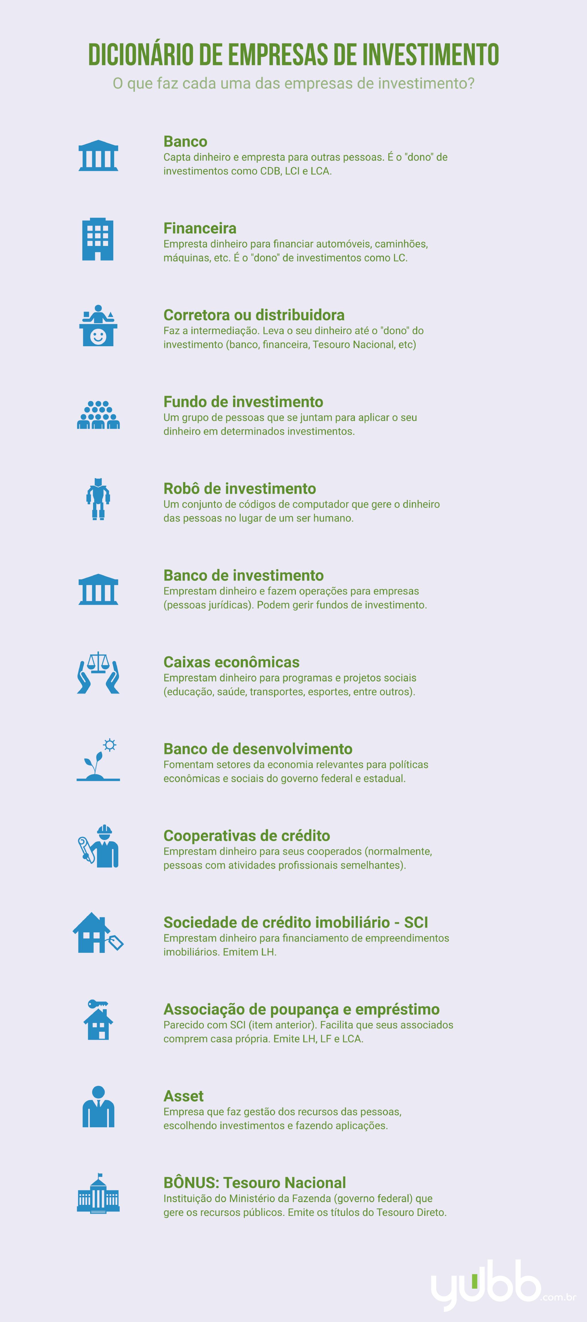Dicionário de empresas de investimento para conhecer as diferentes empresas que atuam em investimentos: banco, corretora, gestora, fundo de investimento e muitas outras.