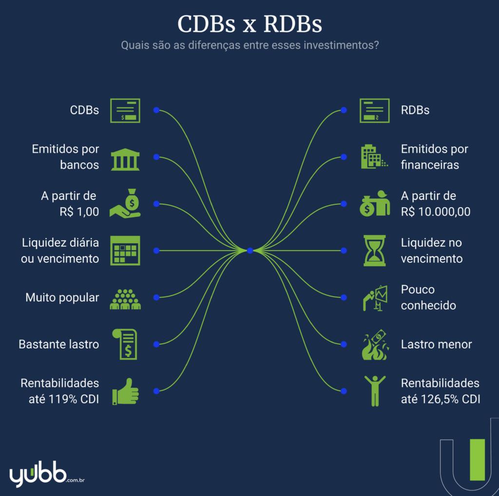 Tudo sobre investimentos em RDBs e as diferenças entre CDB e RDB