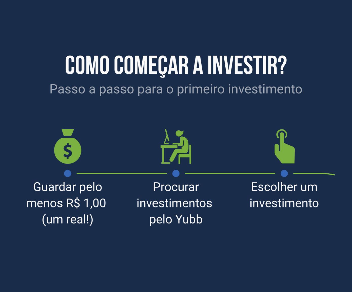 Guia para começar a investir e ganhar mais com seu dinheiro