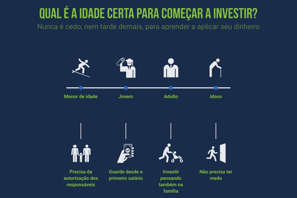 Qual é a idade para começar a investir?