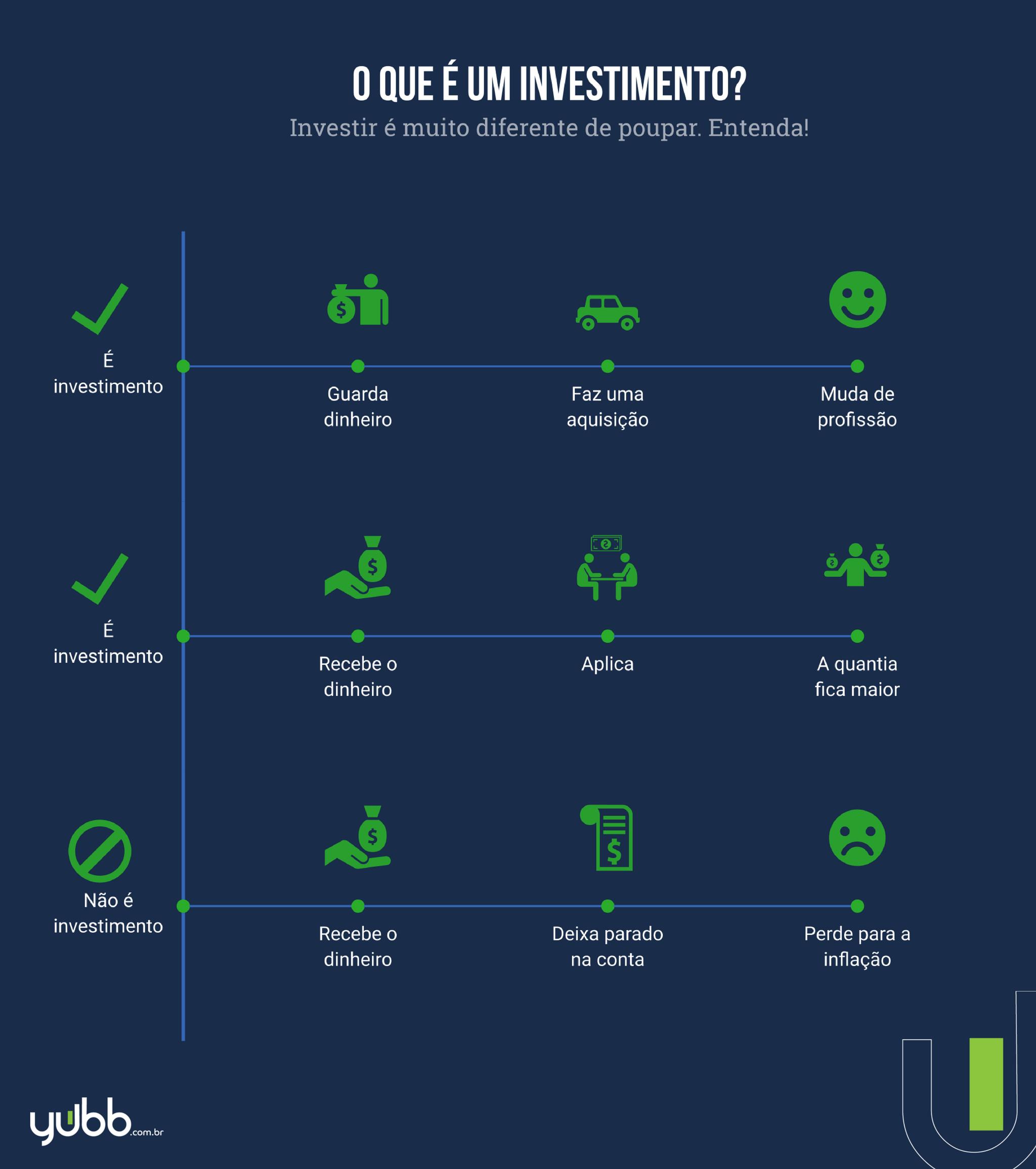 O que é um investimento? Leia o post e descubra