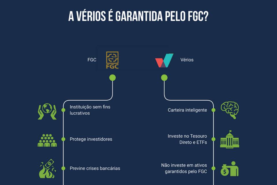 As carteiras da Vérios Investimentos são garantidas pelo FGC?
