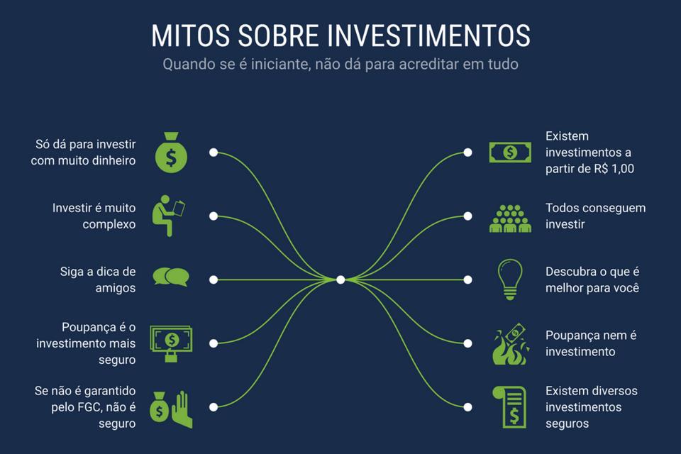 5 mitos sobre investimentos. Descubra!