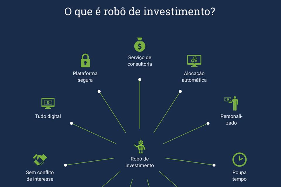 O que é robô de investimento?