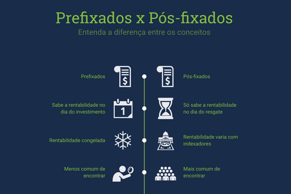 Prefixados e pós-fixados: entenda a diferença