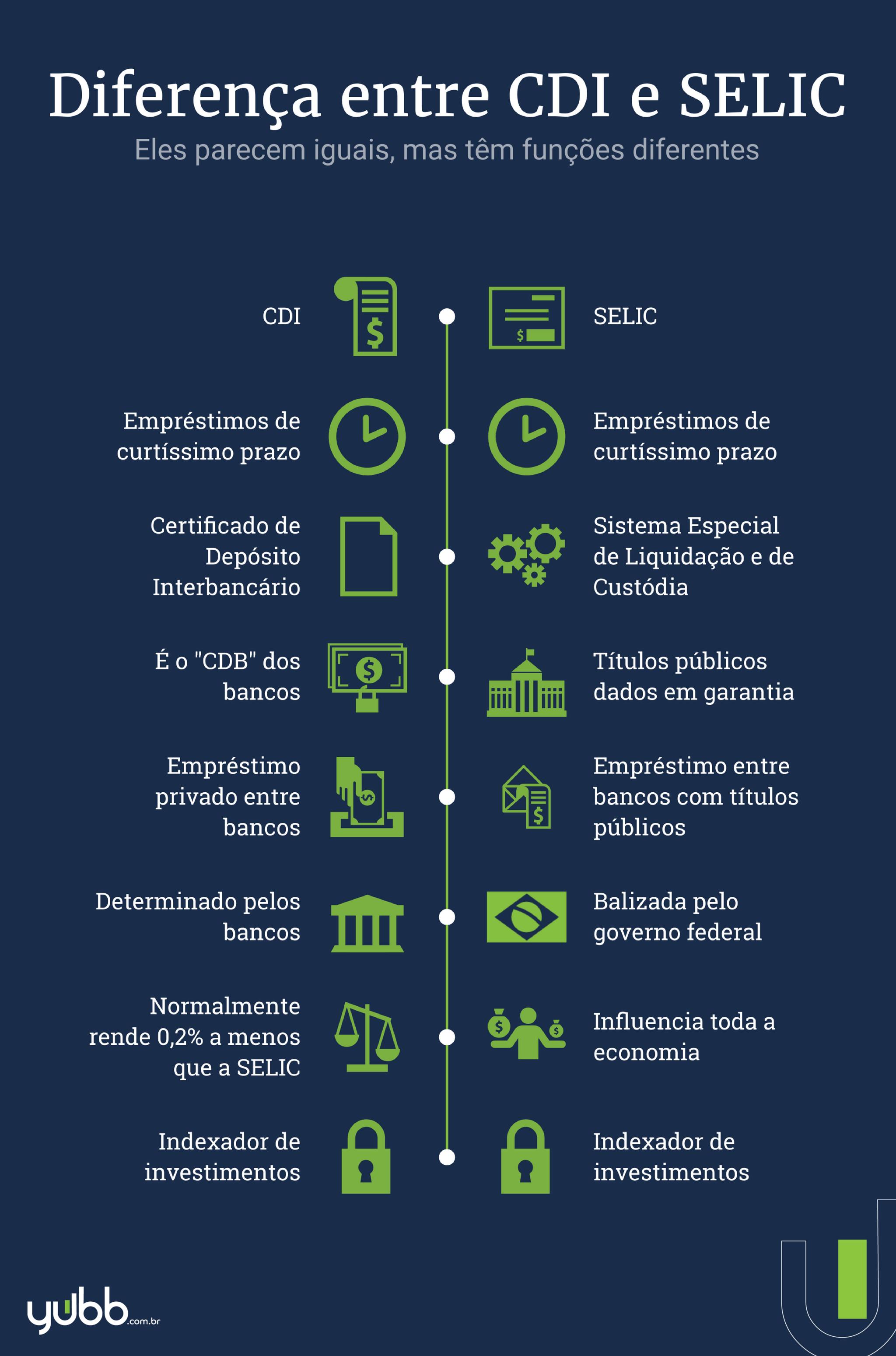 Diferença entre CDI e SELIC