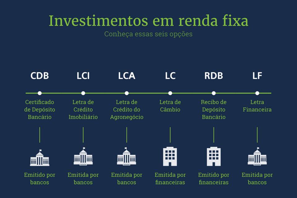 Investimentos em renda fixa - Capa para posts