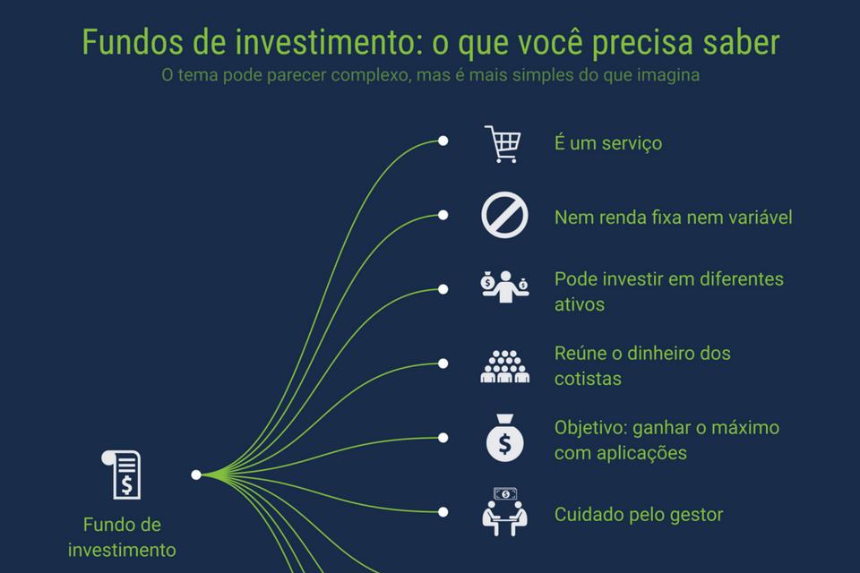 Fundos de investimentos - Capa para posts