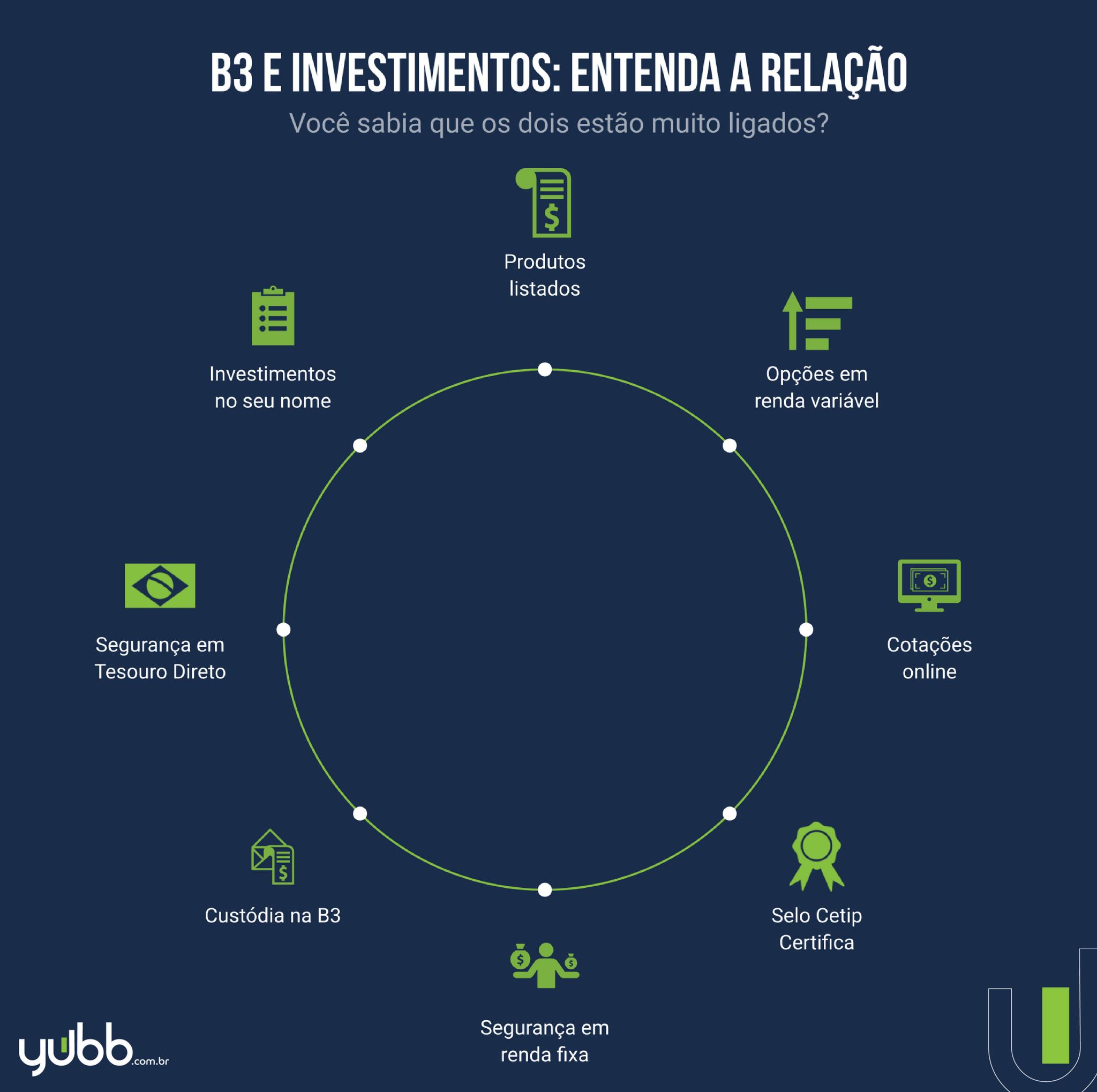 Investimentos e B3