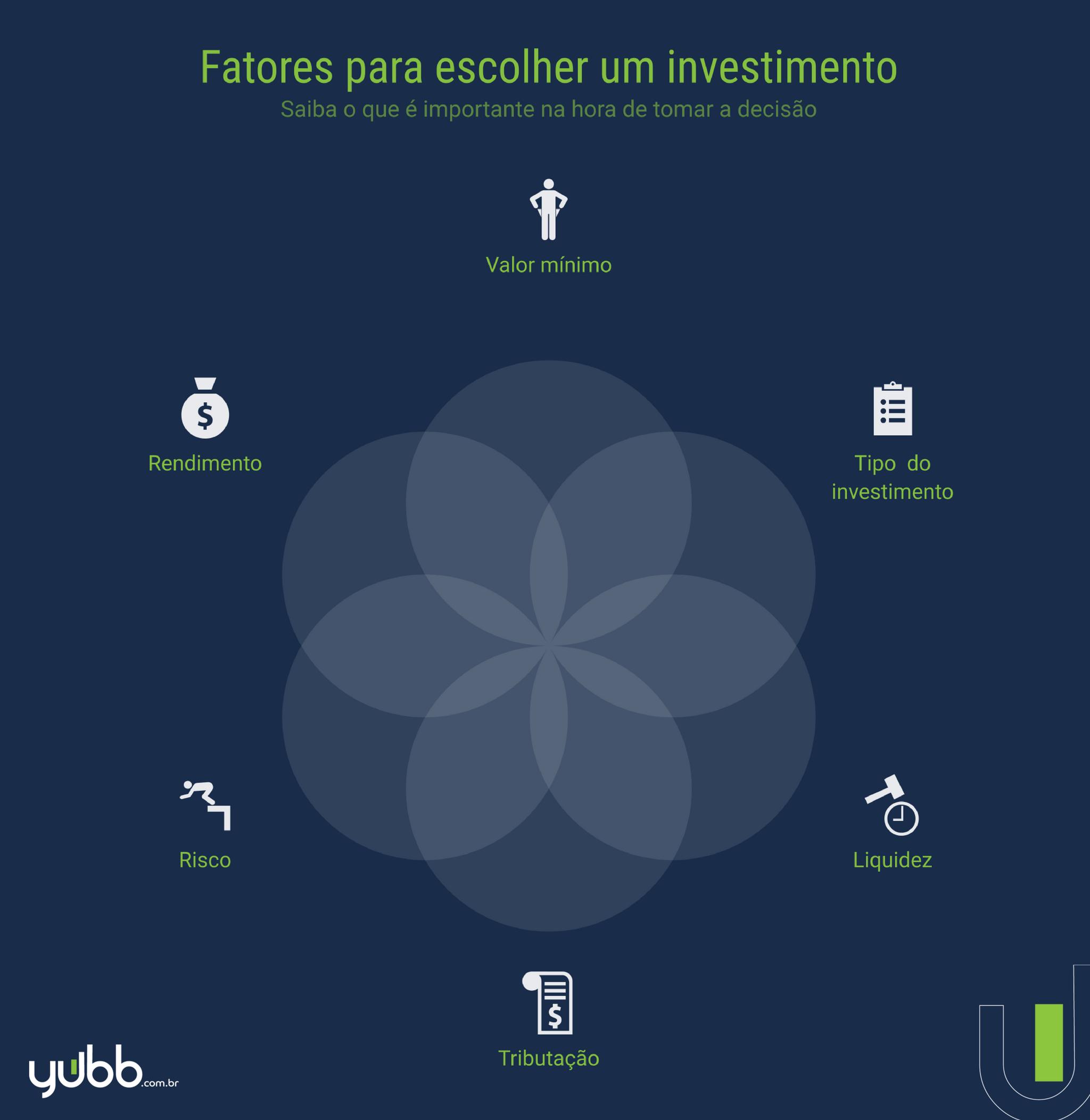 Como escolher um investimento