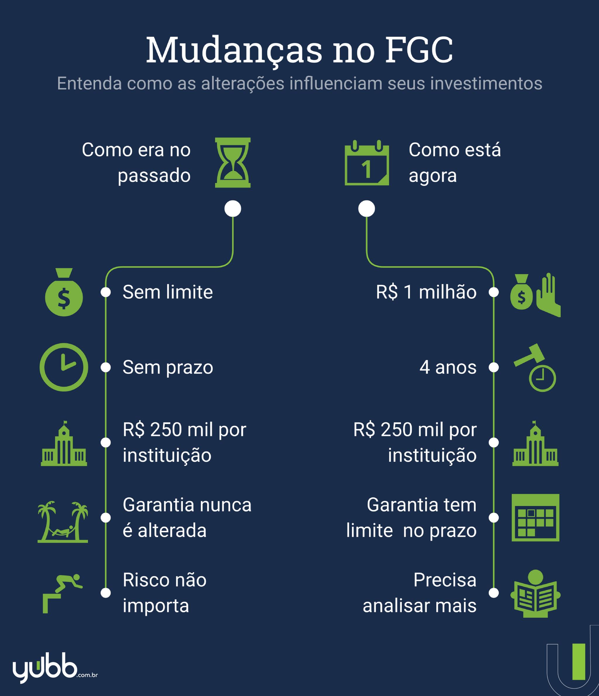 mudanças no FGC