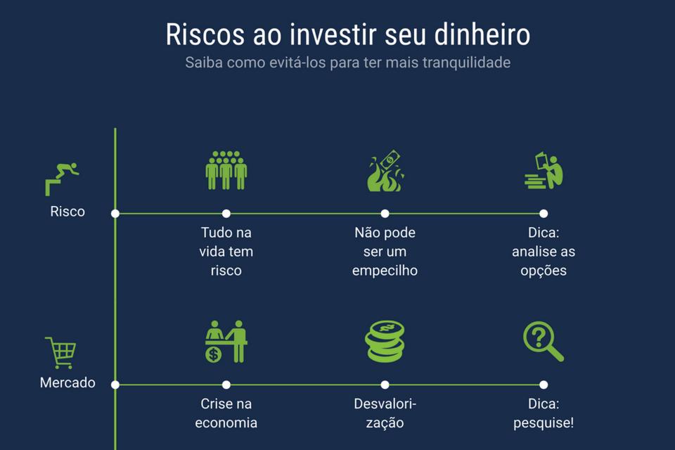 riscos ao investir