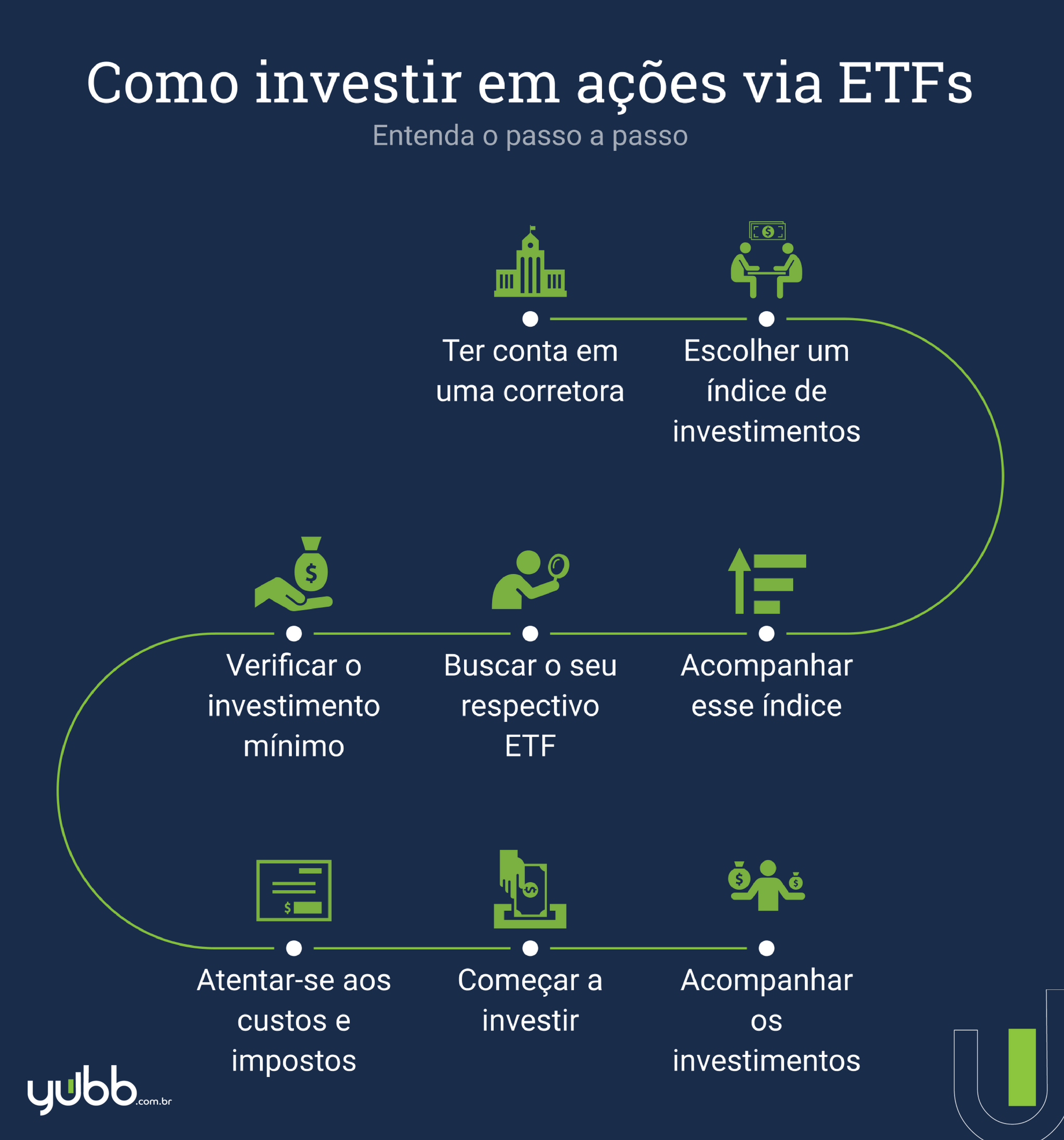 ETF - como investir
