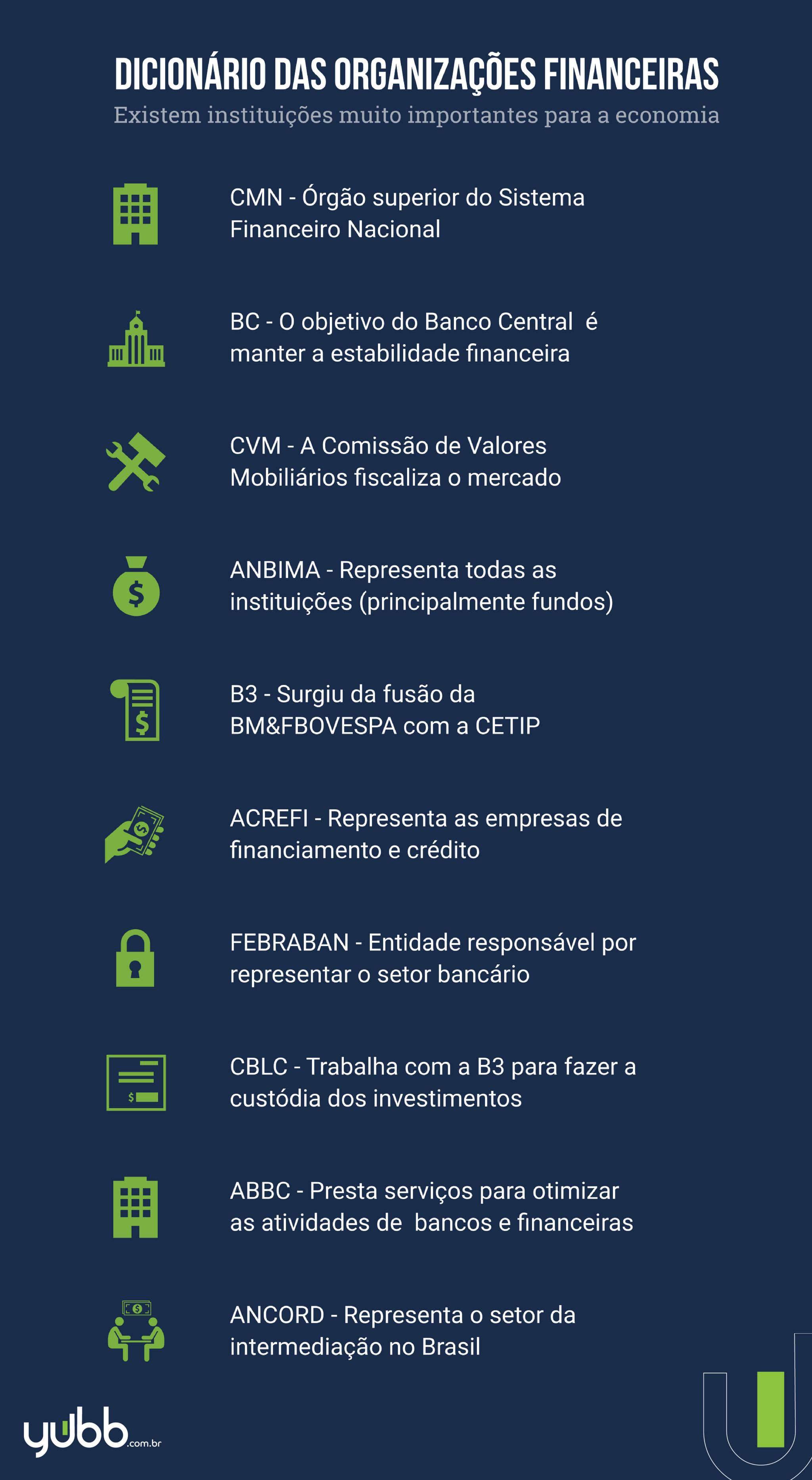 Dicionário organizações financeiras