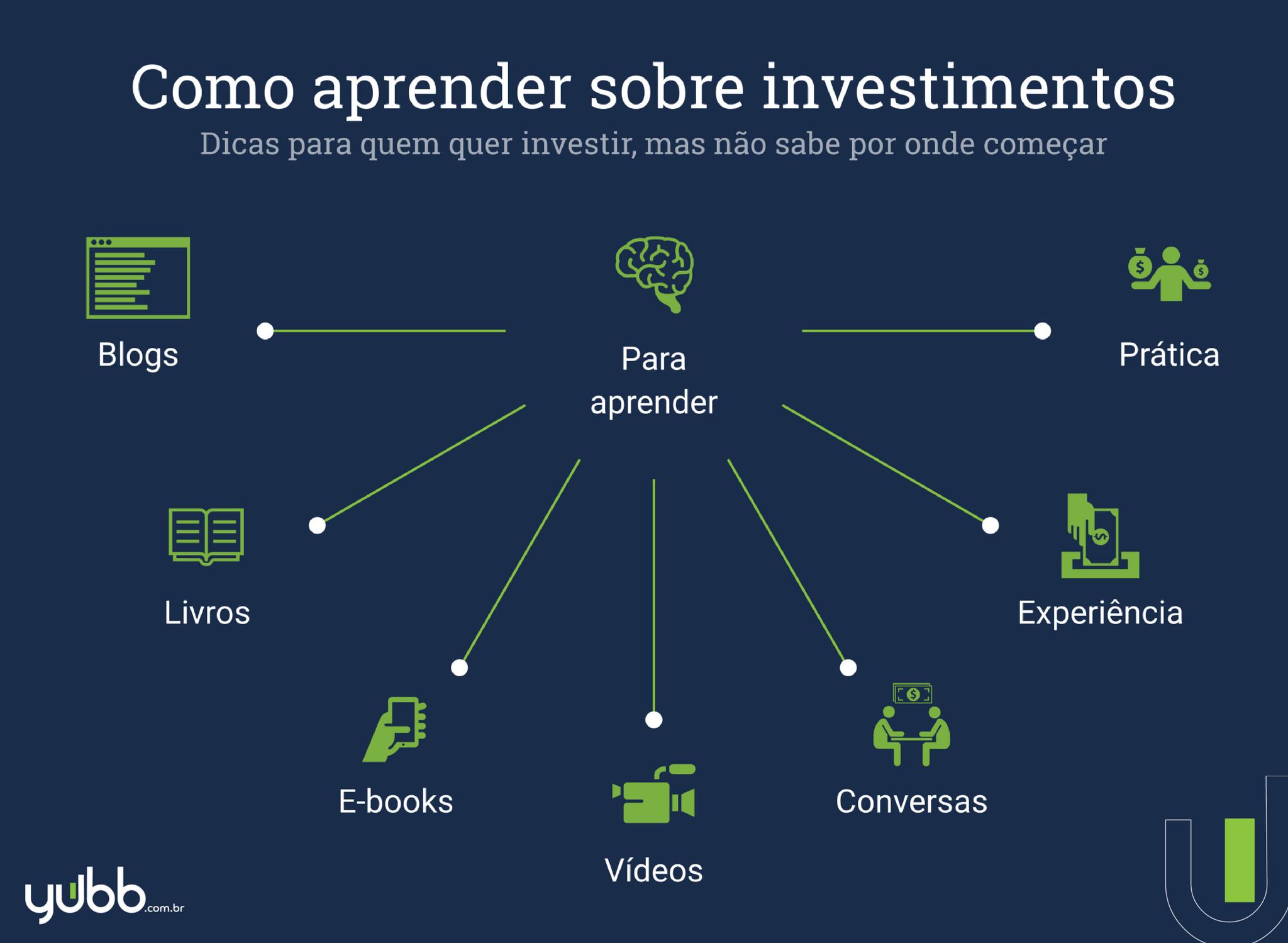 como aprender sobre investimentos