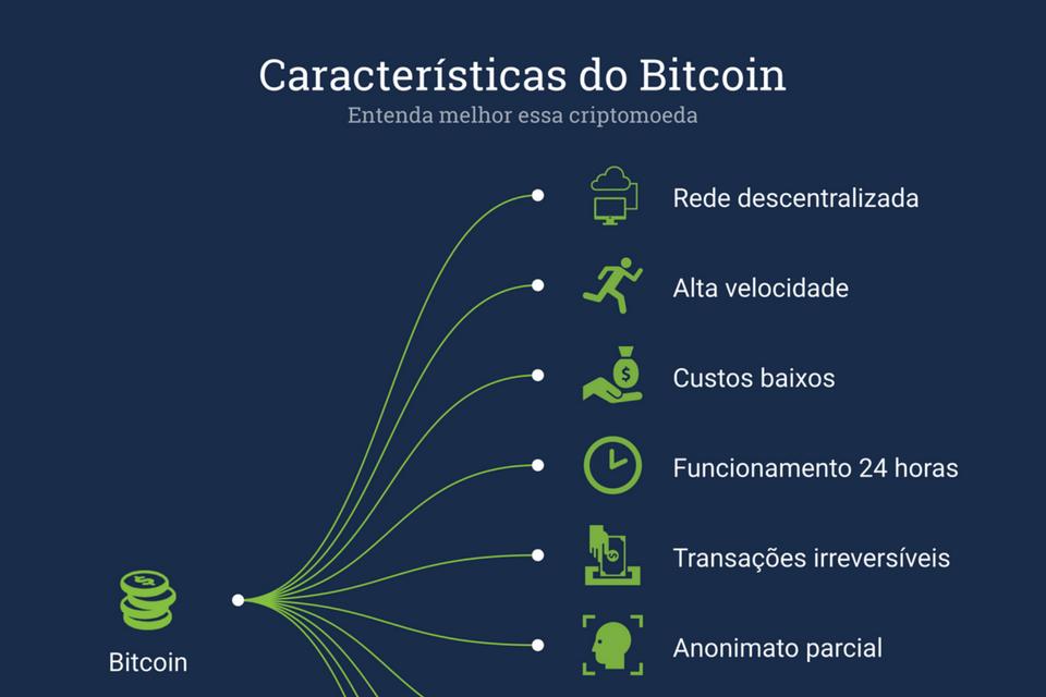 investimento em bitcoins