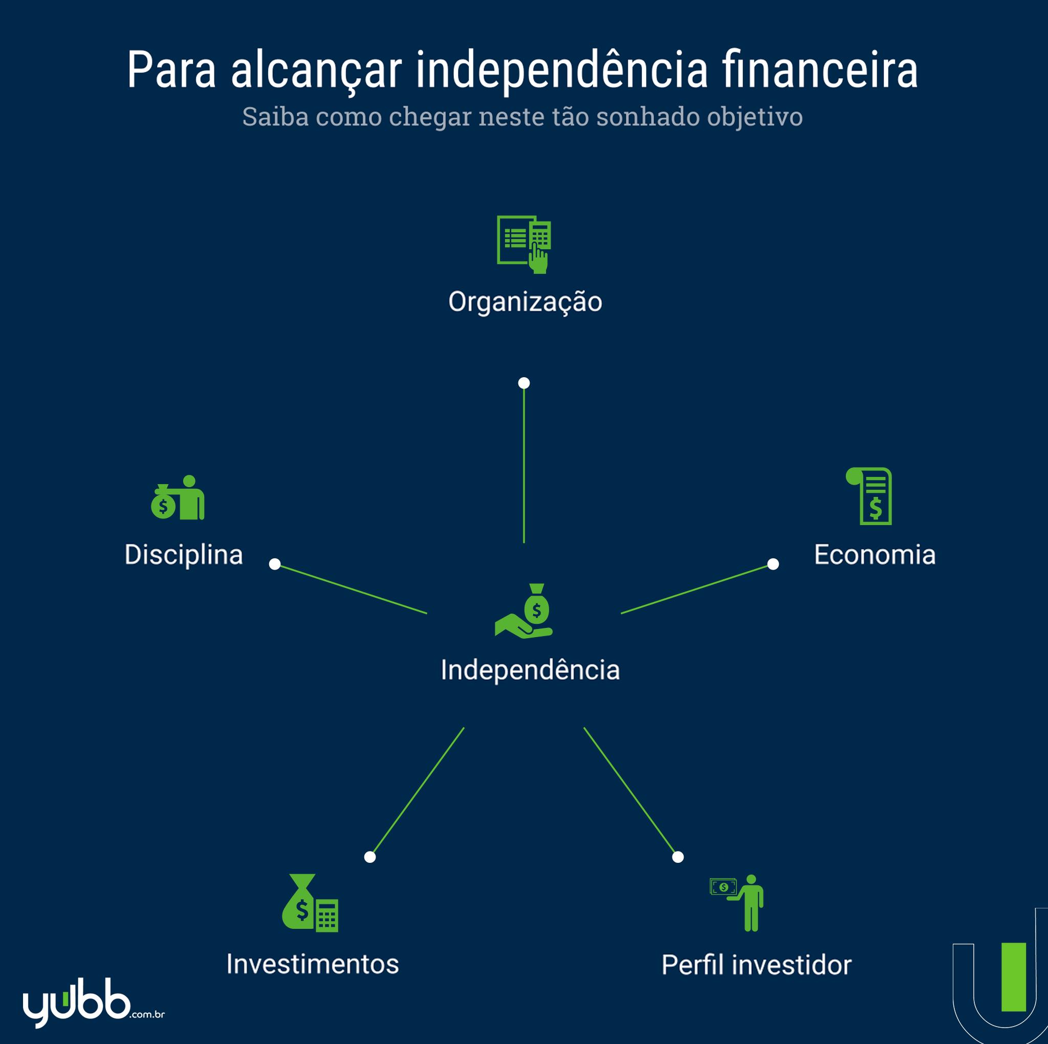 como alcançar independência financeira