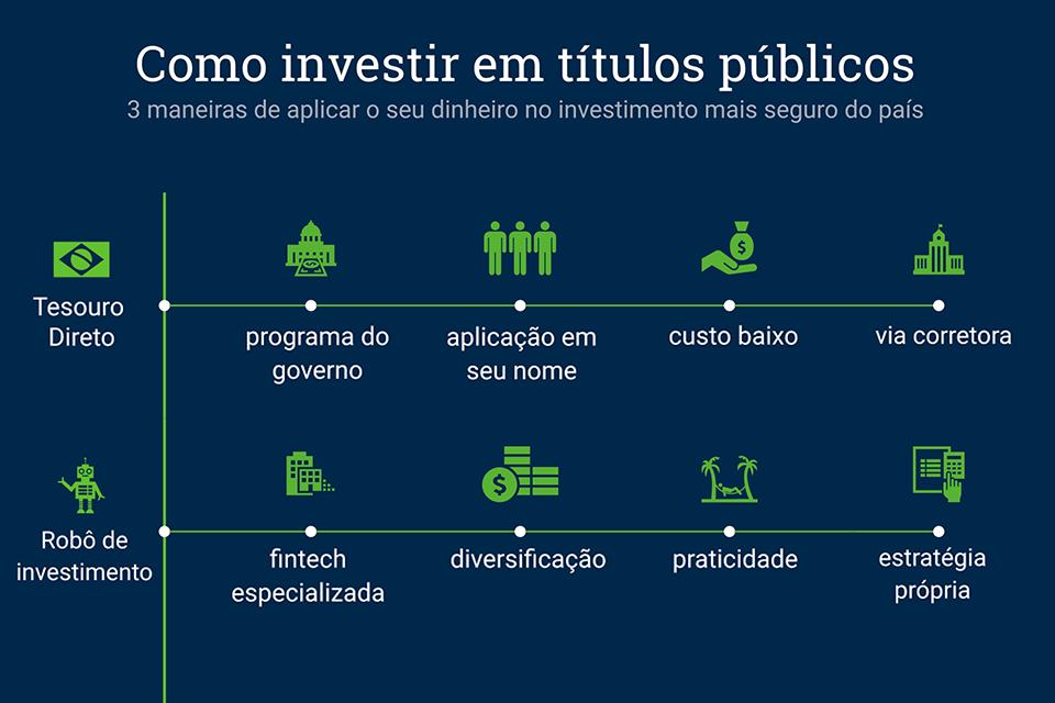 como investir em títulos públicos