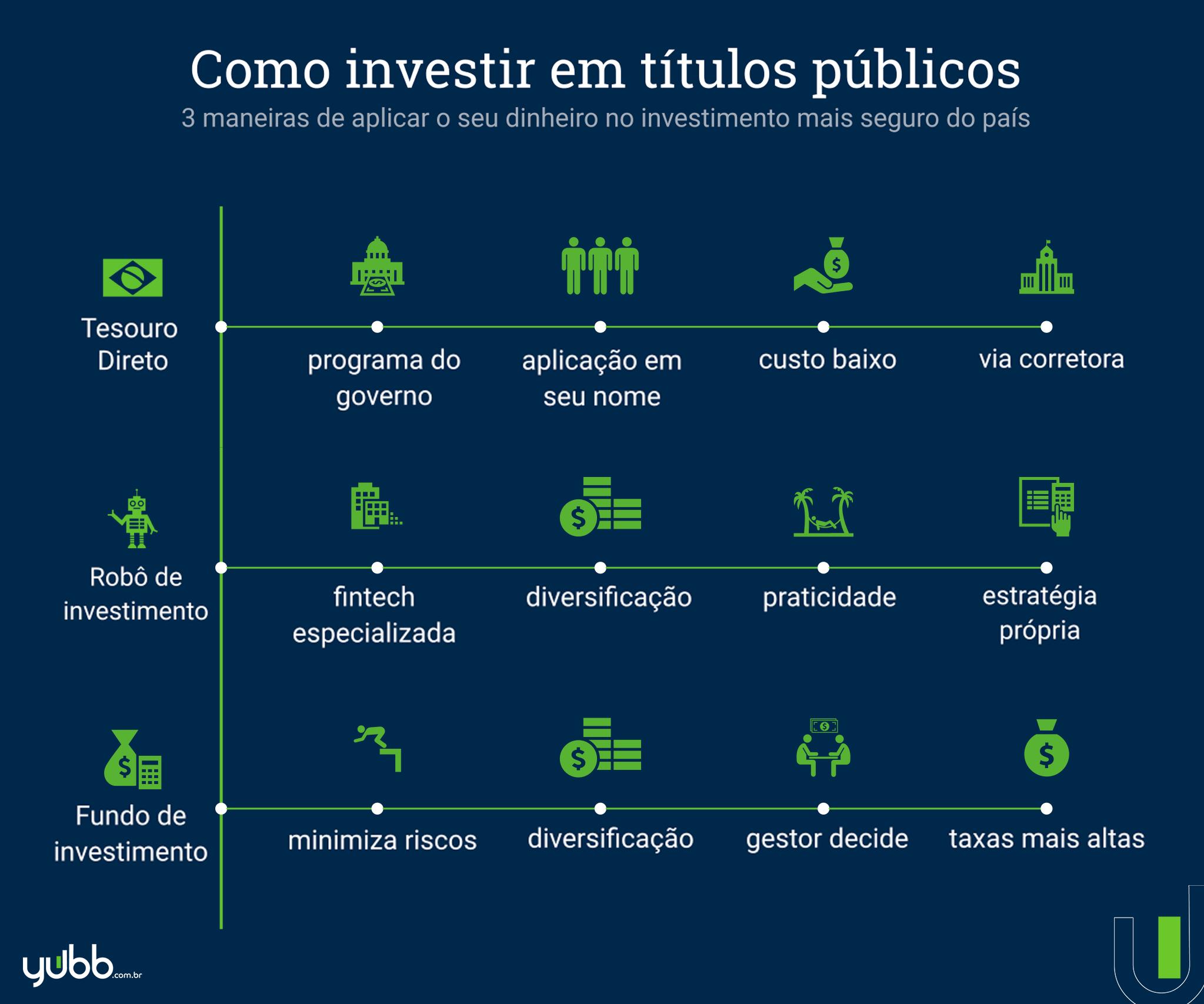 Como investir nos títulos públicos