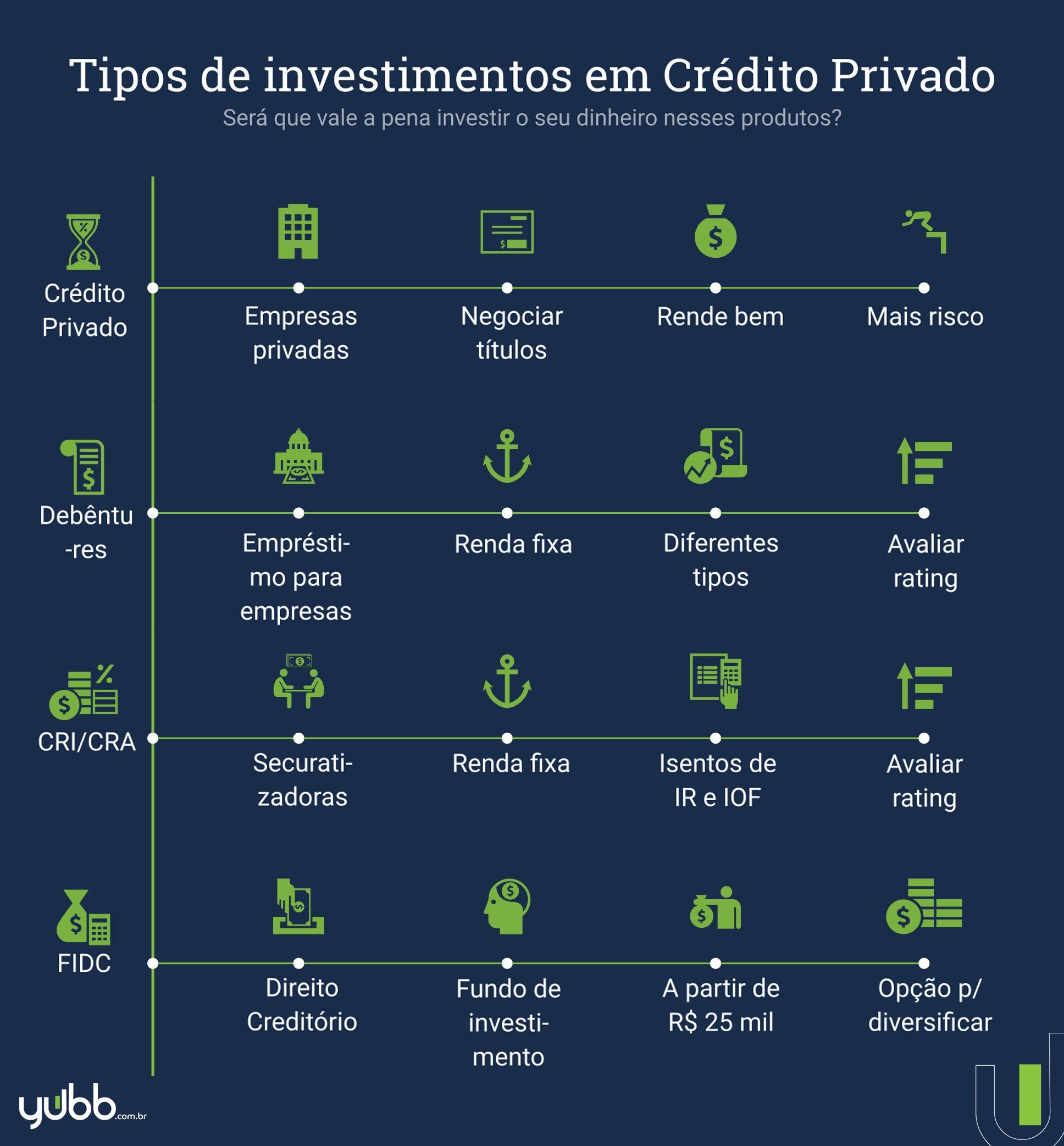 tipos de crédito privado
