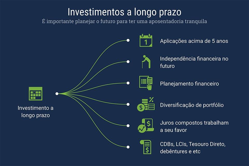 8e0e4e03aa79 Investimento a longo prazo: qual é a melhor opção?