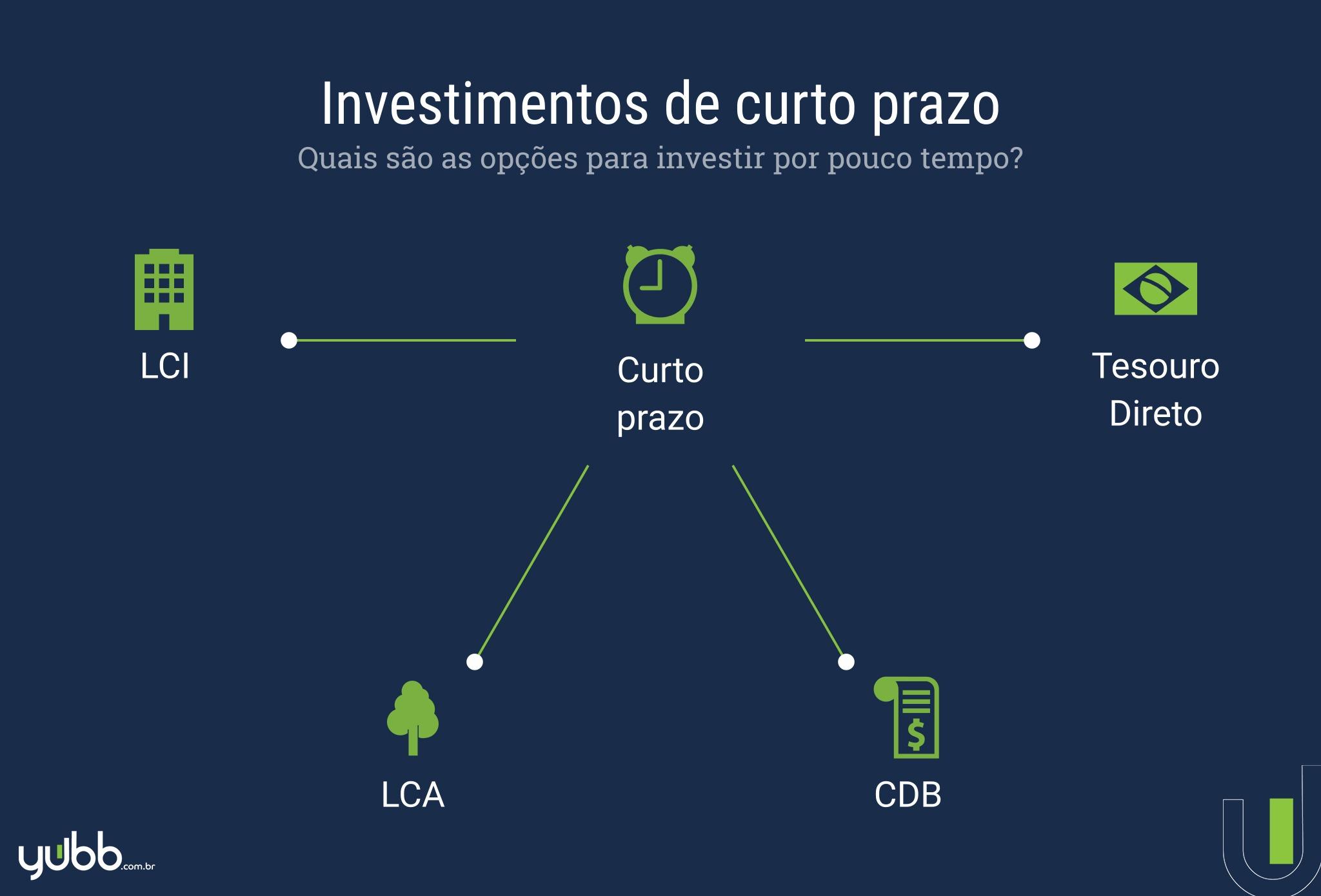 investimentos de curto prazo
