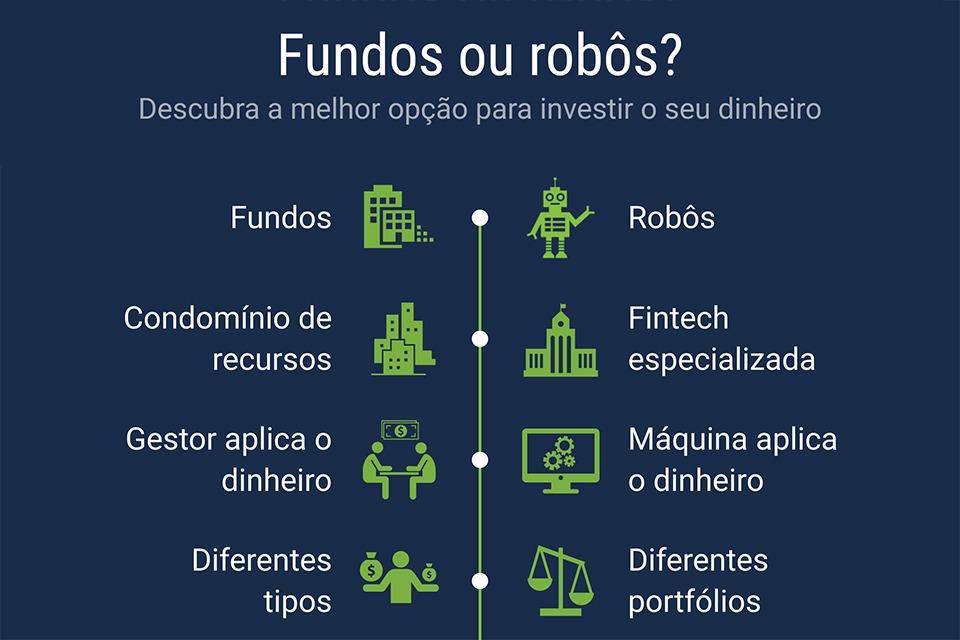 fundos ou robôs?