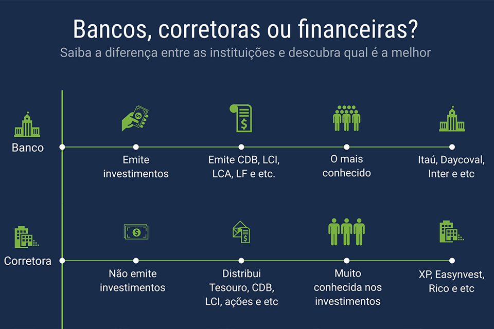 bancos, corretoras ou financeiras?