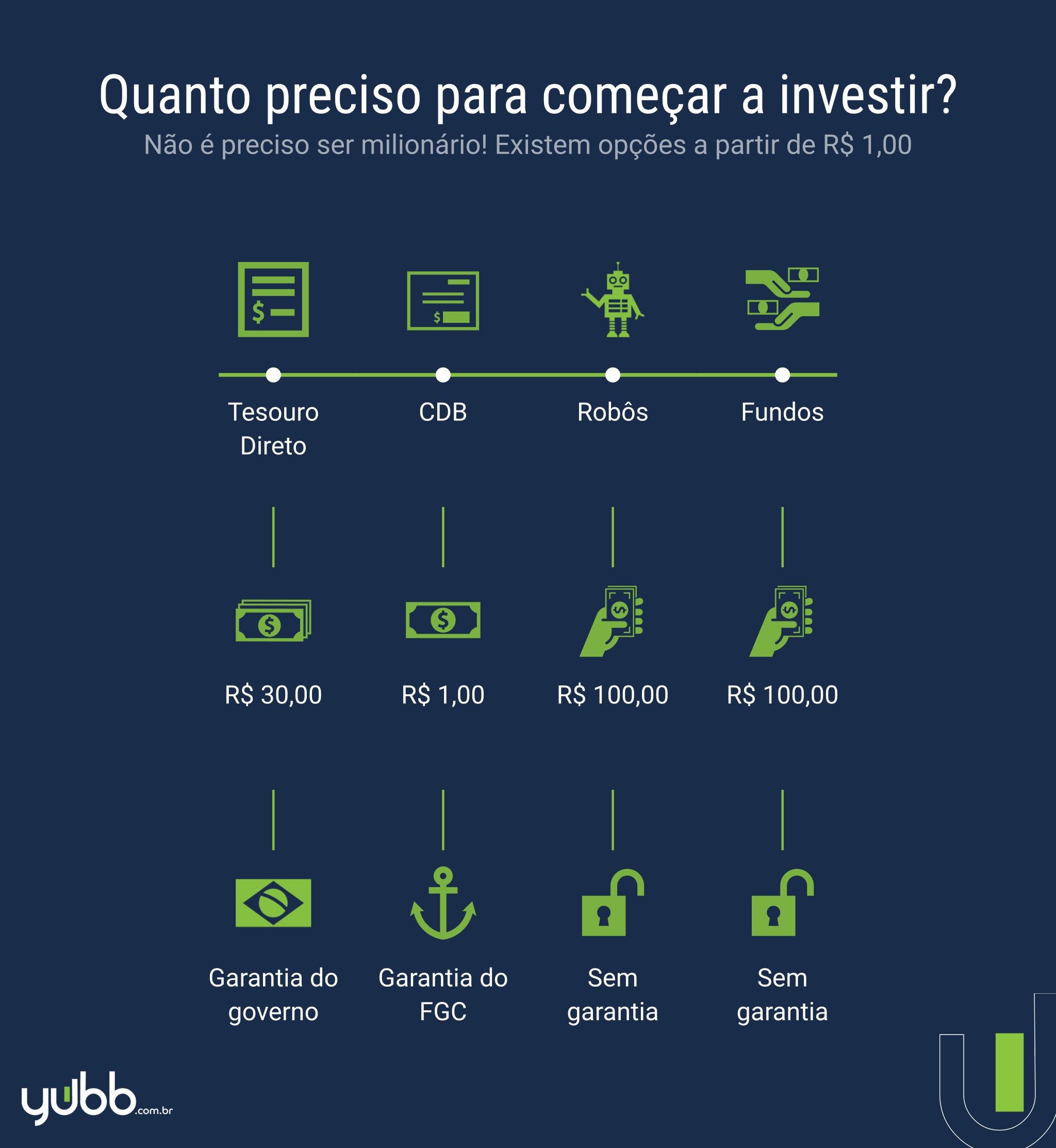 quanto preciso para começar a investir?