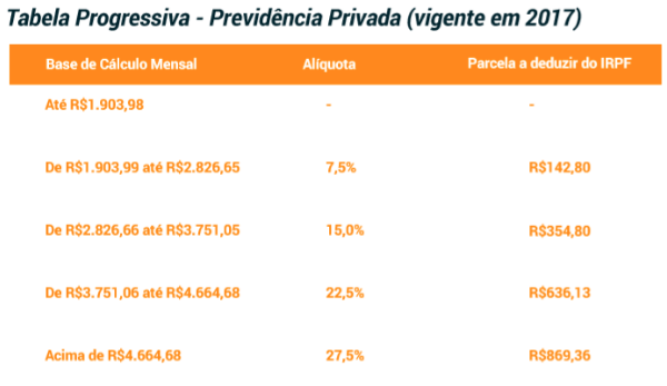 tabela progressiva da previdência privada
