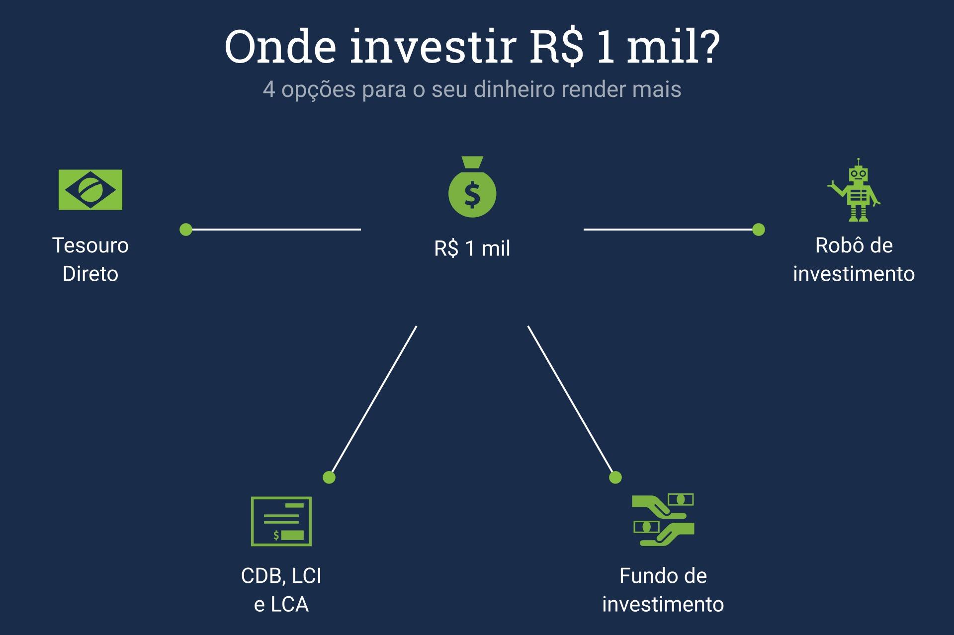 onde investir 1000 reais
