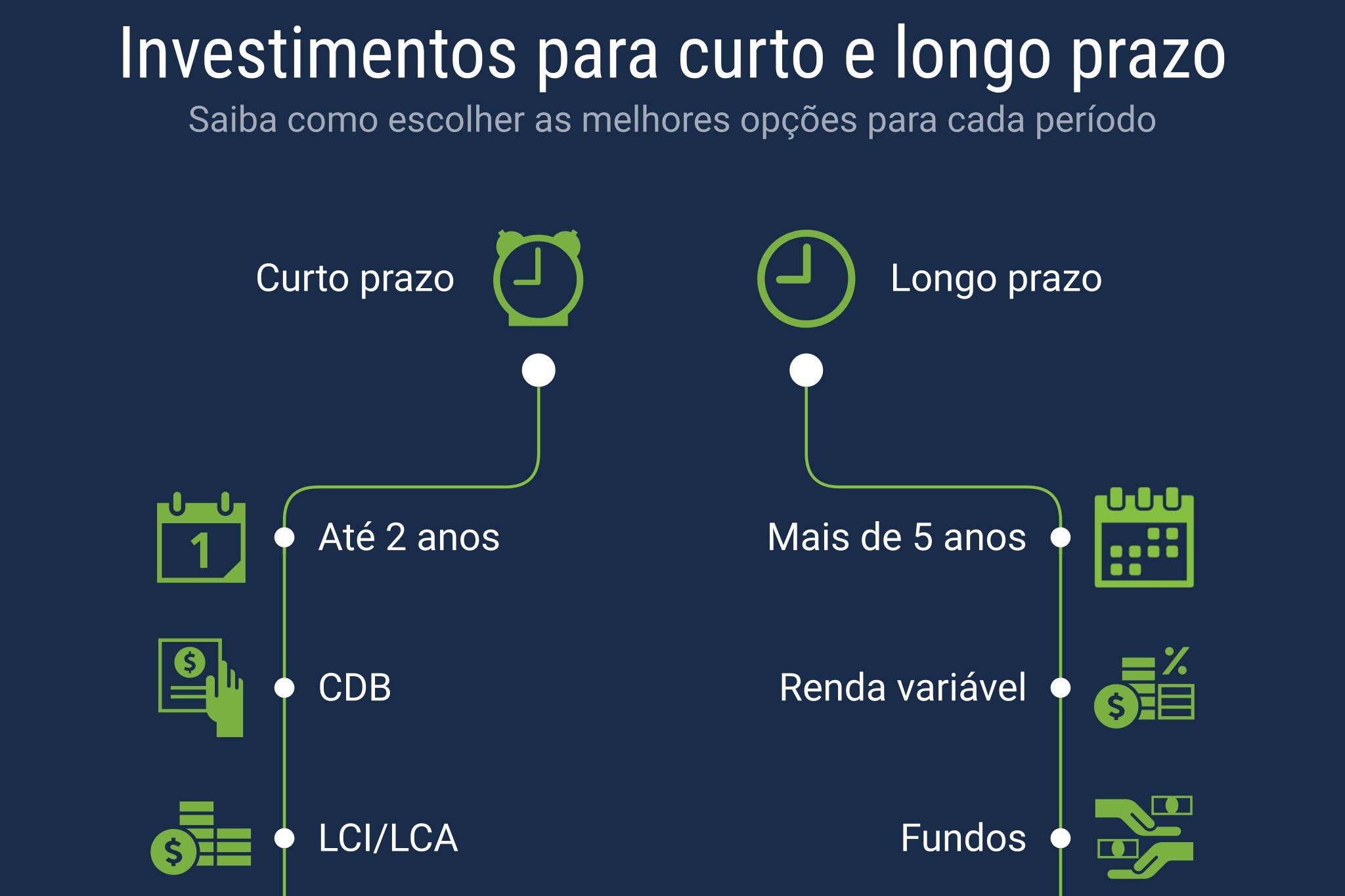 melhores investimentos para curto e longo prazo