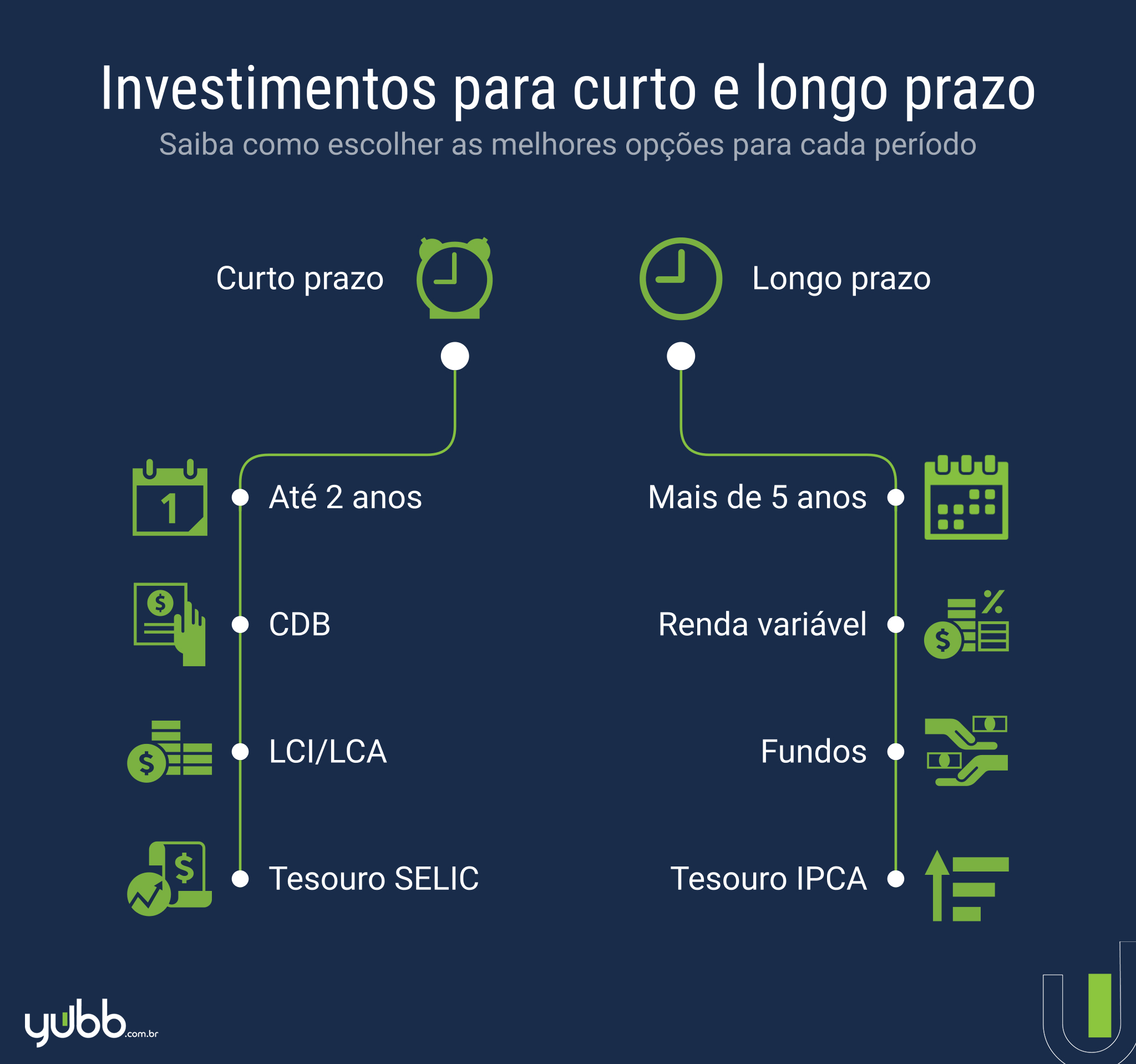 os melhores investimentos de curto e longo prazo