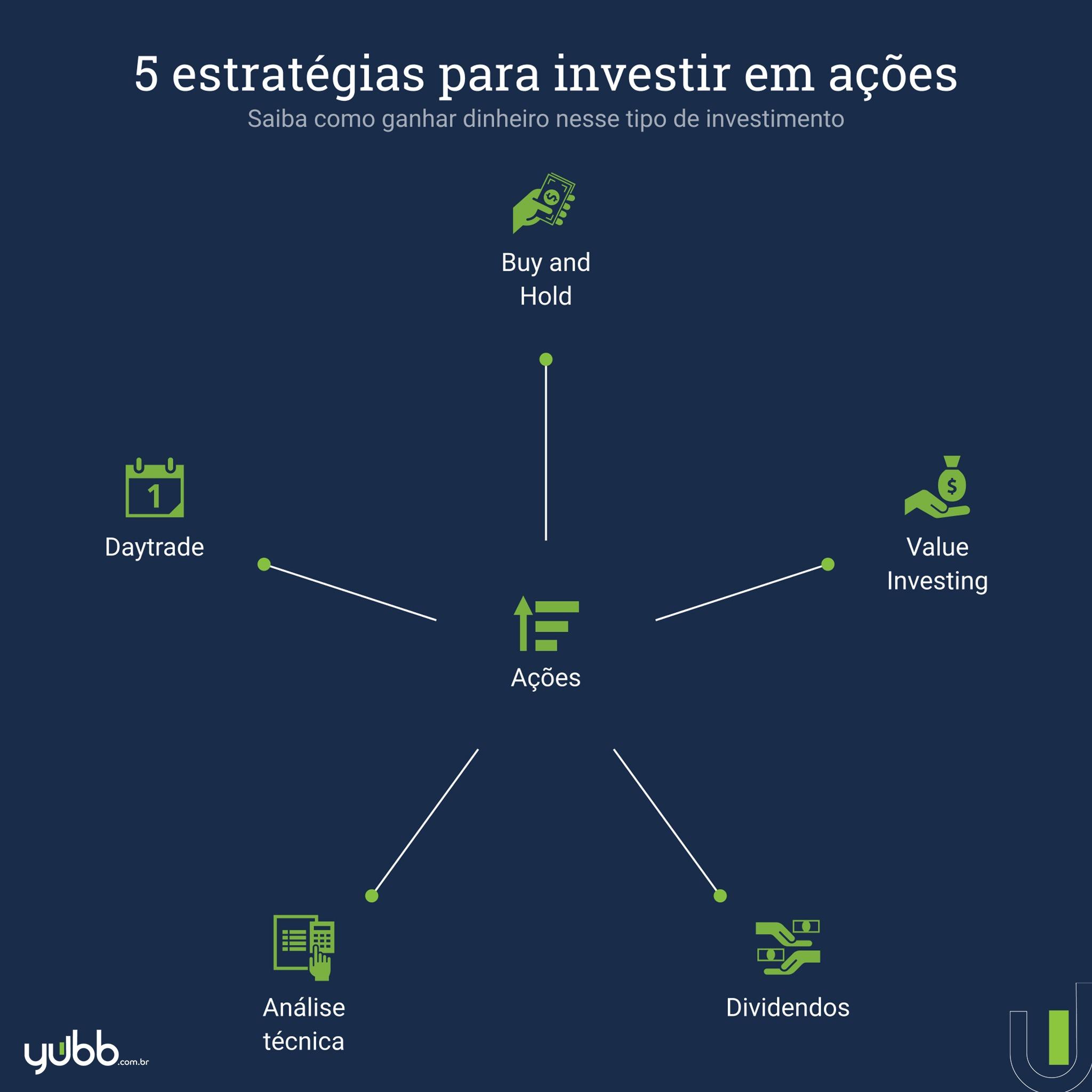 estratégias para investir em ações