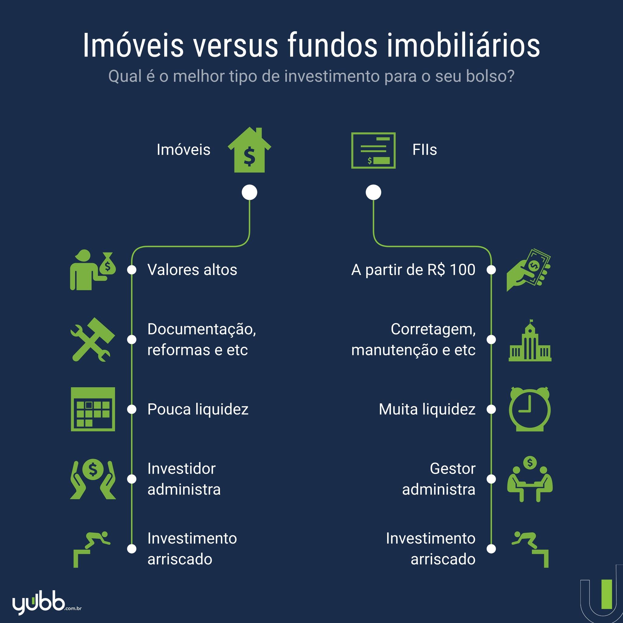 é melhor investir em fundos imobiliários ou imóveis?