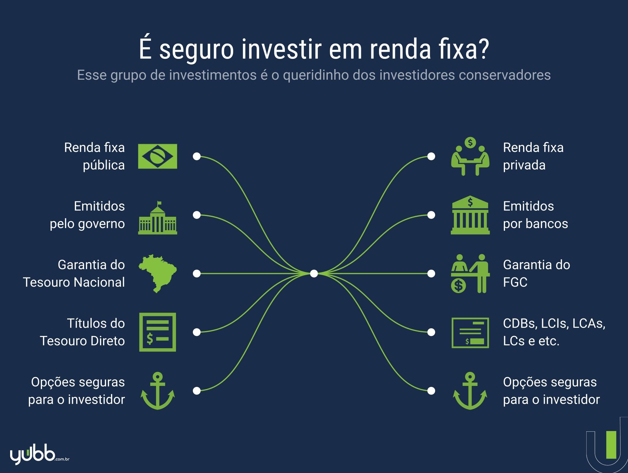 é seguro investir em renda fixa?