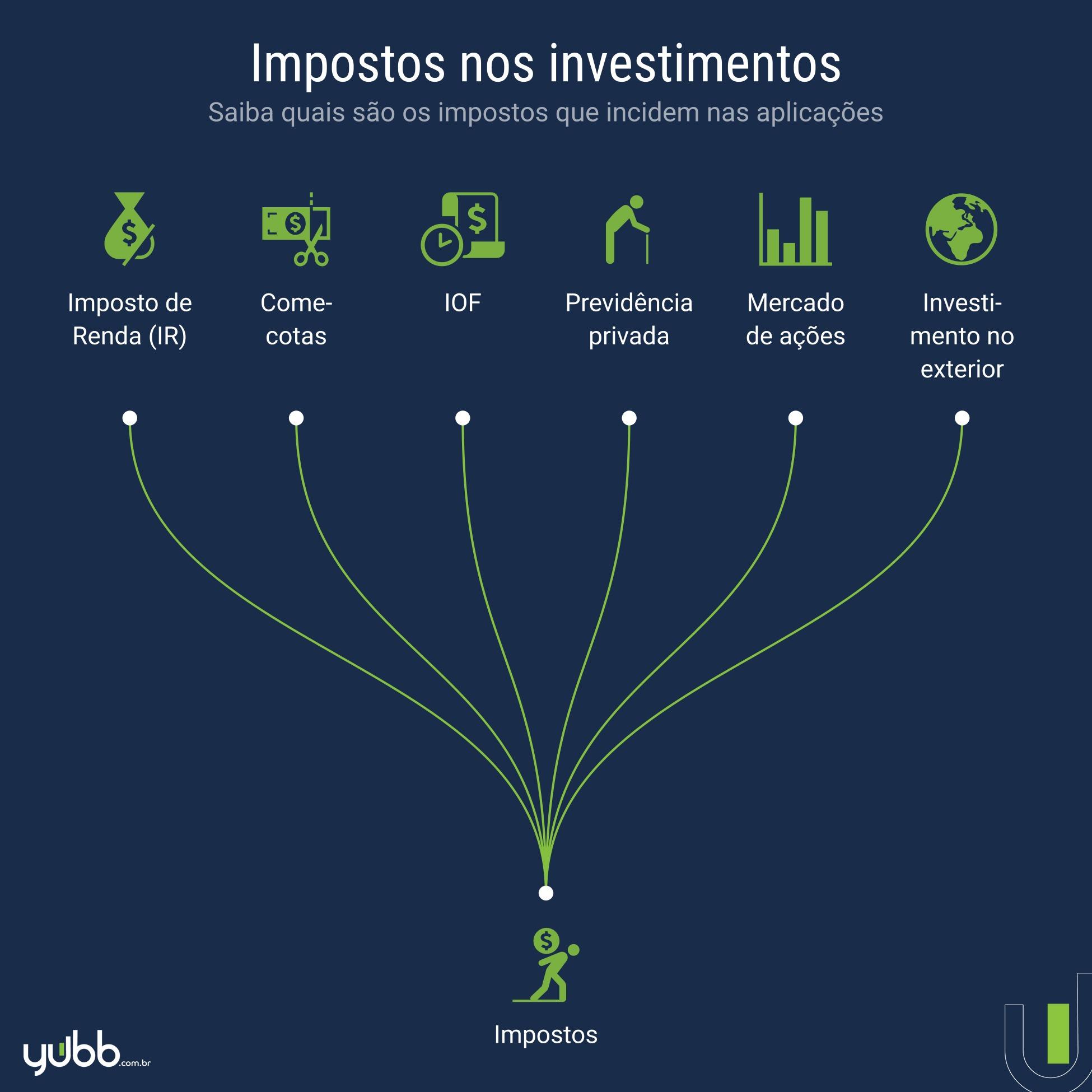 quais são os impostos dos investimentos?
