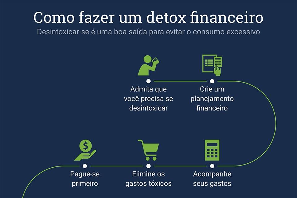 como fazer um detox financeiro