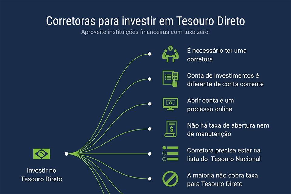 qual a melhor corretora para investir em ações elite perigosa melhor maneira de ganhar dinheiro 2021