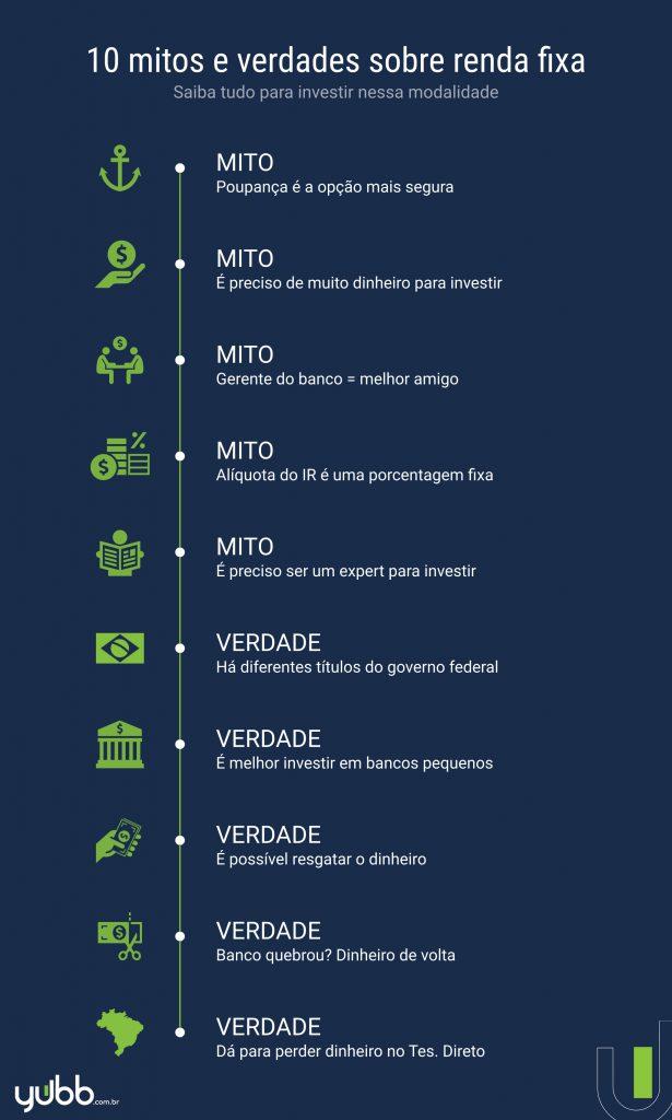 mitos e verdades sobre renda fixa