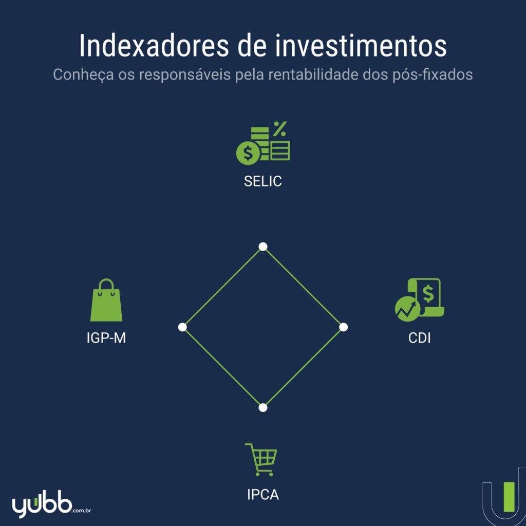 indexadores de investimentos