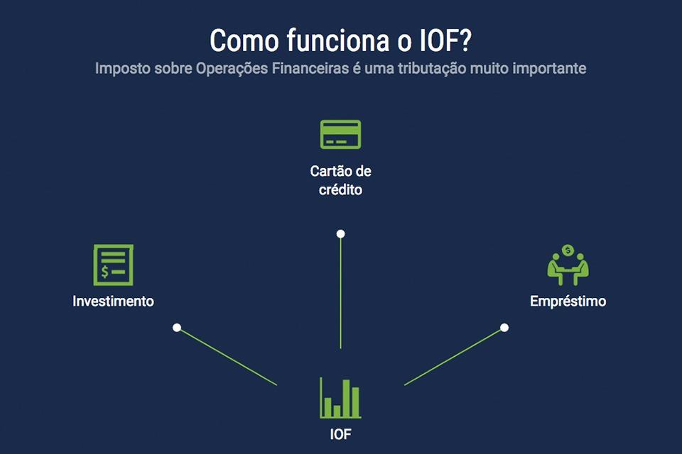 IOF para investimento