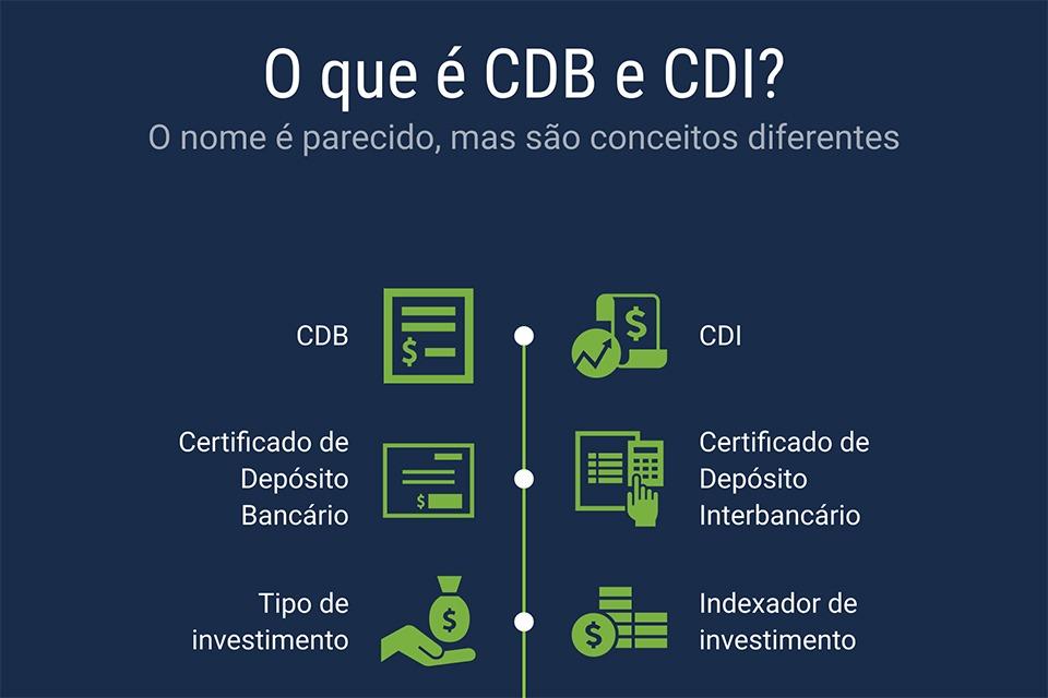 o que é CDB e CDI?