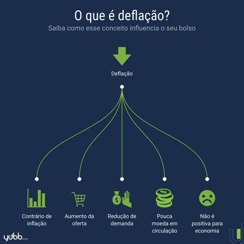 o que é deflação?