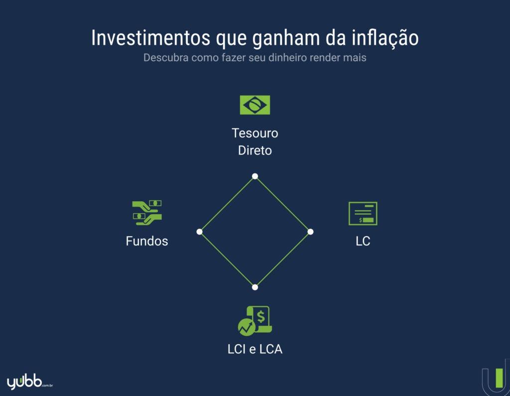 investimentos que ganham da inflação