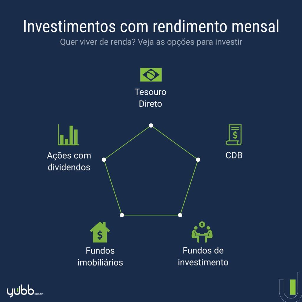 os melhores investimentos com rendimento mensal