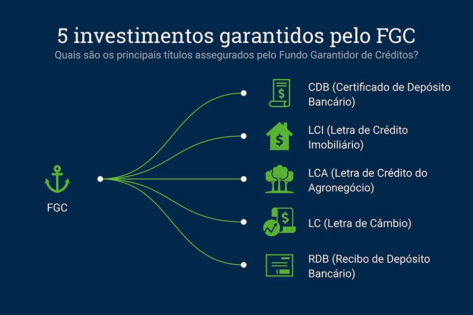 investimentos assegurados pelo FGC