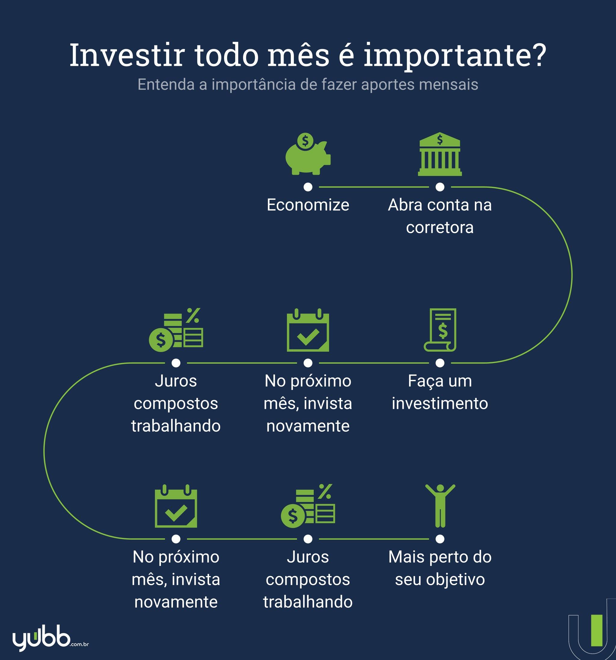 como fazer um investimento com aporte mensal